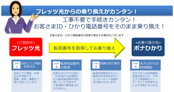 ≪転用に関するご注意≫ ・事務手数料として、2,000円(税別)がかかります ・転用に伴い、一部ご利用できなくなるサービスがございます