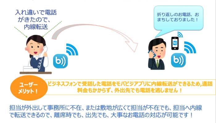 導入事例③.ビジネスフォンで受話後、内線で担当へ転送したい